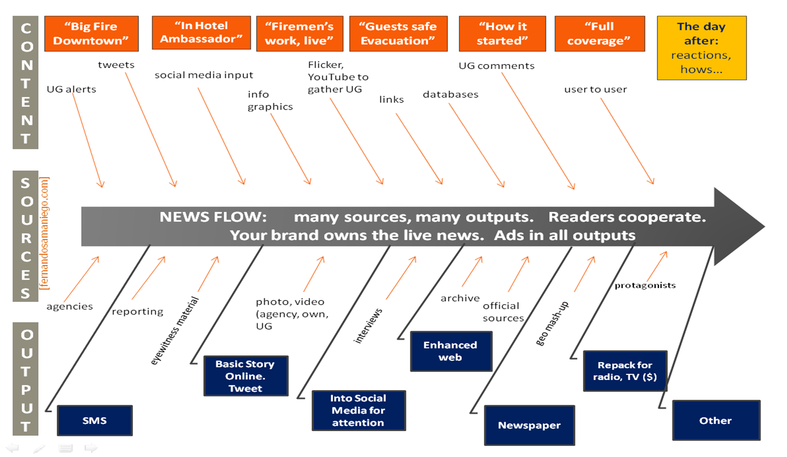 Time Line of News Creation and Distribution1