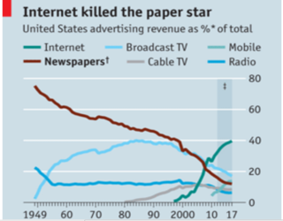 Economist on Newspapers' ad revenues