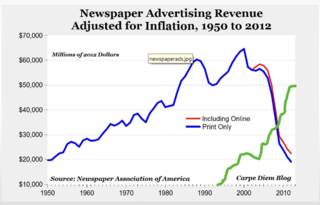 Papers' revenue 1950-2012